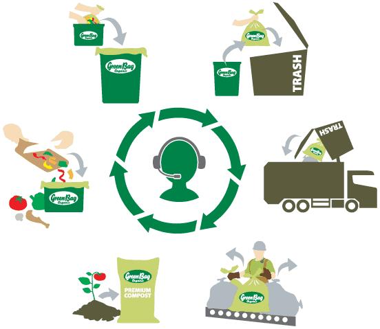 Organic Green Bag Recycling Trash Bags